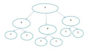 Sahabat pendamping adalah konsep pengkaderan informal PMII untuk keberlangsungan pengkaderan organisasi