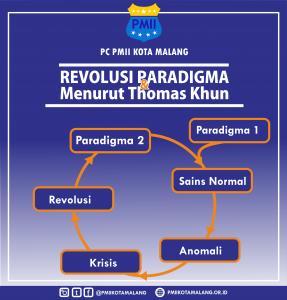 revolusi paradigma